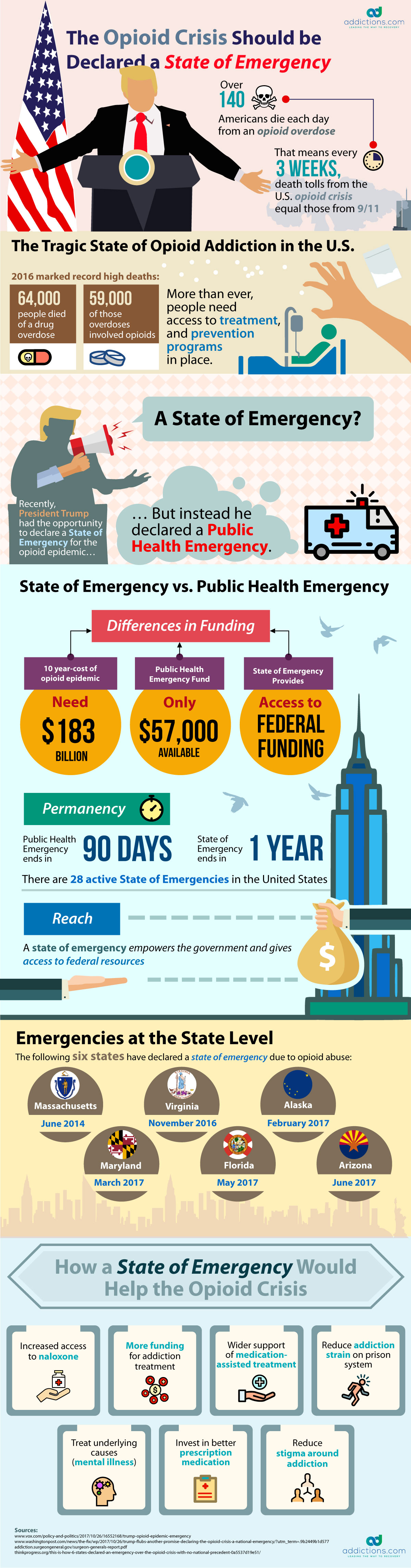 What Does a State of Emergency – Full Infographic